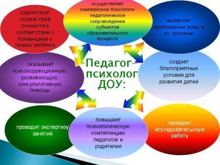 психолого педагогическое сопровождение как девушка модель работы педагога психолога